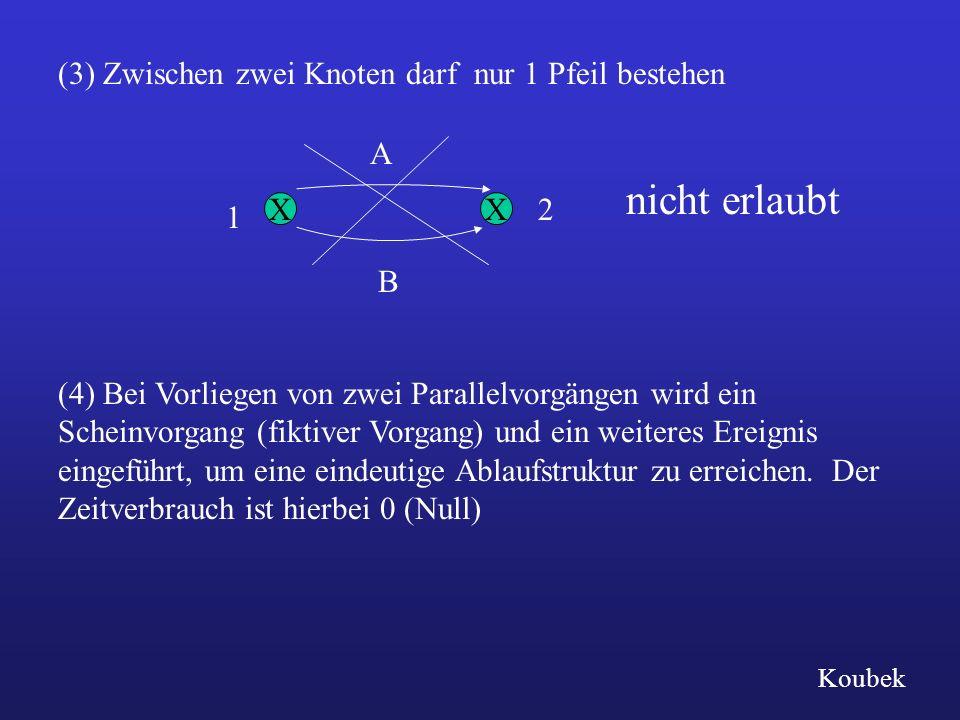 (3) Zwischen zwei Knoten darf nur 1 Pfeil bestehen XX nicht erlaubt A 2 B 1 (4) Bei Vorliegen von zwei Parallelvorgängen wird ein Scheinvorgang (fikti