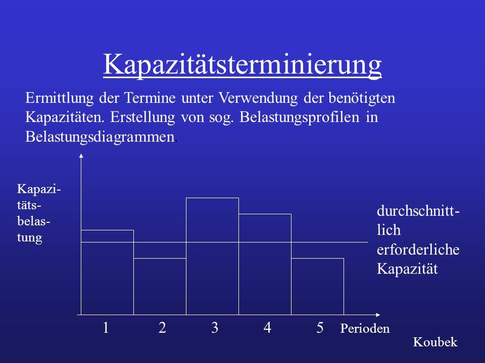 Kapazitätsterminierung Ermittlung der Termine unter Verwendung der benötigten Kapazitäten. Erstellung von sog. Belastungsprofilen in Belastungsdiagram