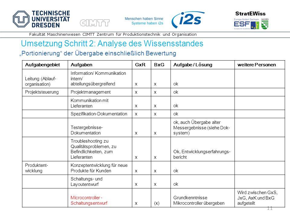 11 Fakultät Maschinenwesen CIMTT Zentrum für Produktionstechnik und Organisation Umsetzung Schritt 2: Analyse des Wissensstandes 11 AufgabengebietAufg