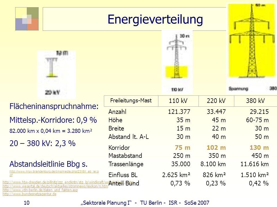10 Sektorale Planung I - TU Berlin - ISR - SoSe 2007 Energieverteilung Flächeninanspruchnahme: Mittelsp.-Korridore: 0,9 % 82.000 km x 0,04 km = 3.280
