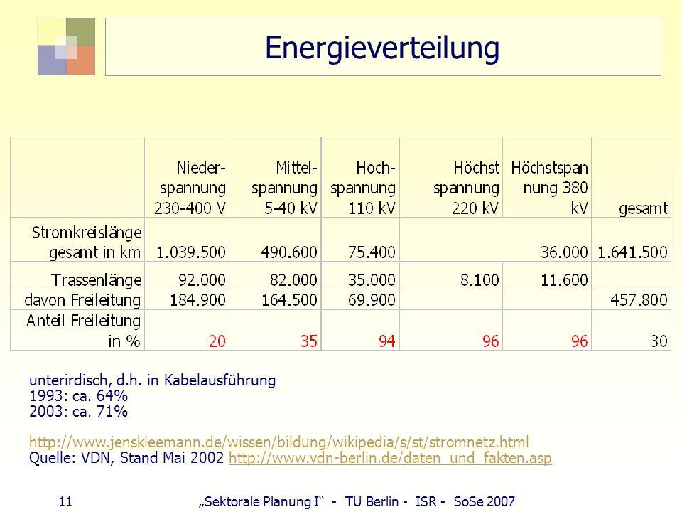 11 Sektorale Planung I - TU Berlin - ISR - SoSe 2007 Energieverteilung unterirdisch, d.h. in Kabelausführung 1993: ca. 64% 2003: ca. 71% http://www.je