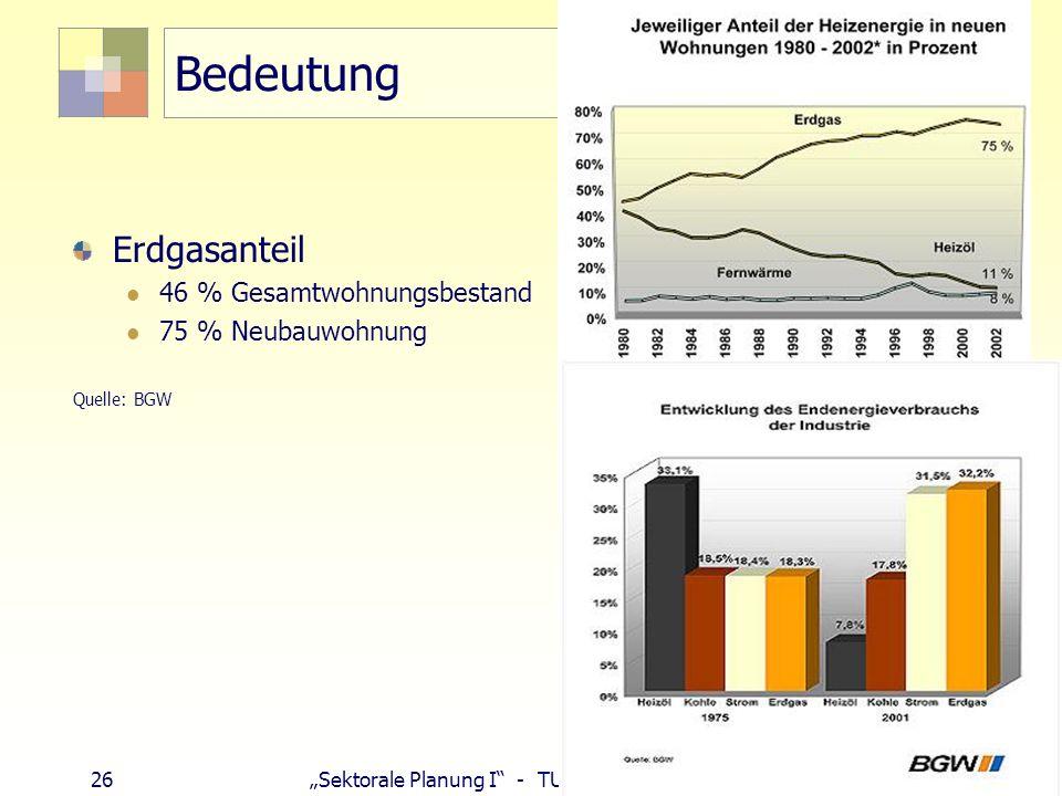 26 Sektorale Planung I - TU Berlin - ISR - SoSe 2007 Bedeutung Erdgasanteil 46 % Gesamtwohnungsbestand 75 % Neubauwohnung Quelle: BGW