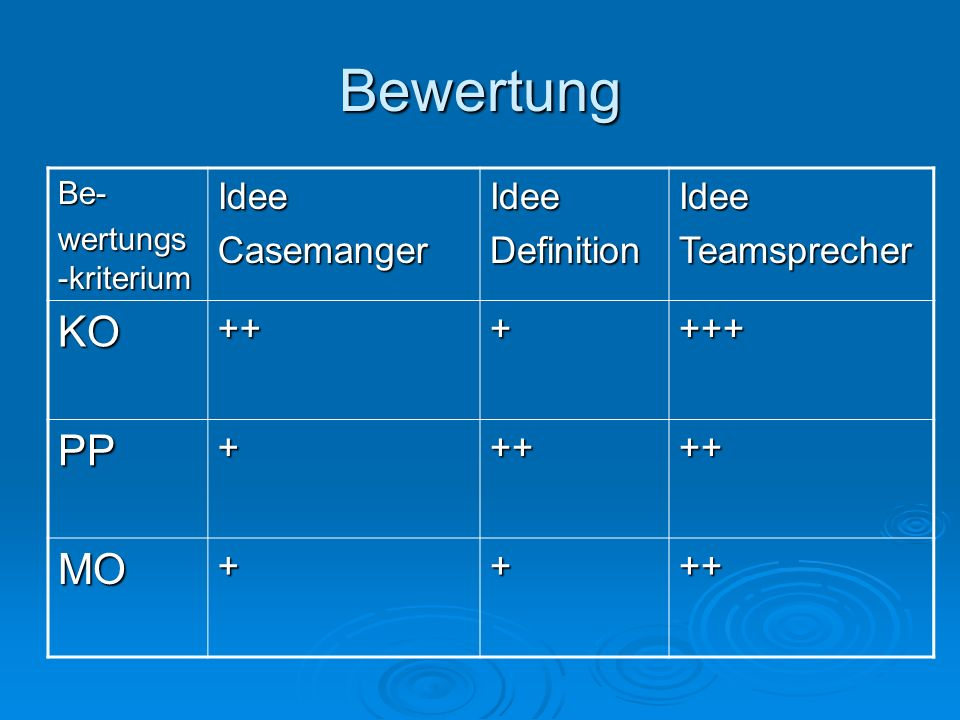 Bewertung Be- wertungs -kriterium IdeeCasemangerIdeeDefinitionIdeeTeamsprecher KO++++++ PP+++++ MO++++