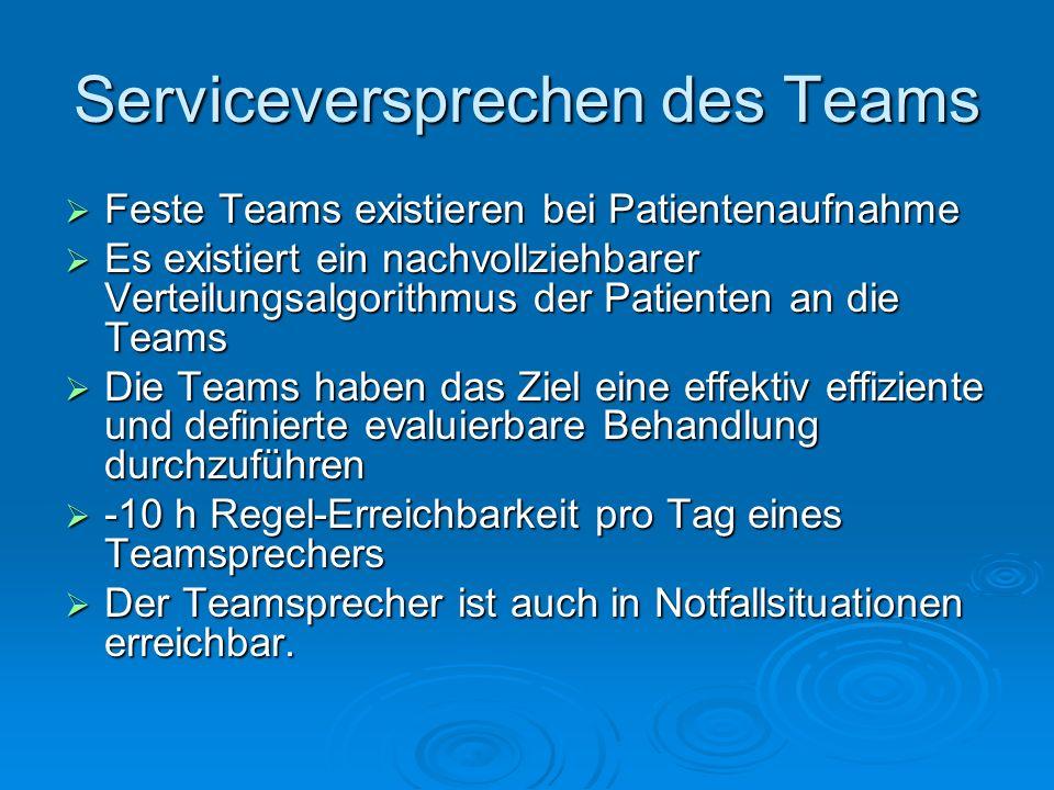 Serviceversprechen des Teams Feste Teams existieren bei Patientenaufnahme Feste Teams existieren bei Patientenaufnahme Es existiert ein nachvollziehbarer Verteilungsalgorithmus der Patienten an die Teams Es existiert ein nachvollziehbarer Verteilungsalgorithmus der Patienten an die Teams Die Teams haben das Ziel eine effektiv effiziente und definierte evaluierbare Behandlung durchzuführen Die Teams haben das Ziel eine effektiv effiziente und definierte evaluierbare Behandlung durchzuführen -10 h Regel-Erreichbarkeit pro Tag eines Teamsprechers -10 h Regel-Erreichbarkeit pro Tag eines Teamsprechers Der Teamsprecher ist auch in Notfallsituationen erreichbar.