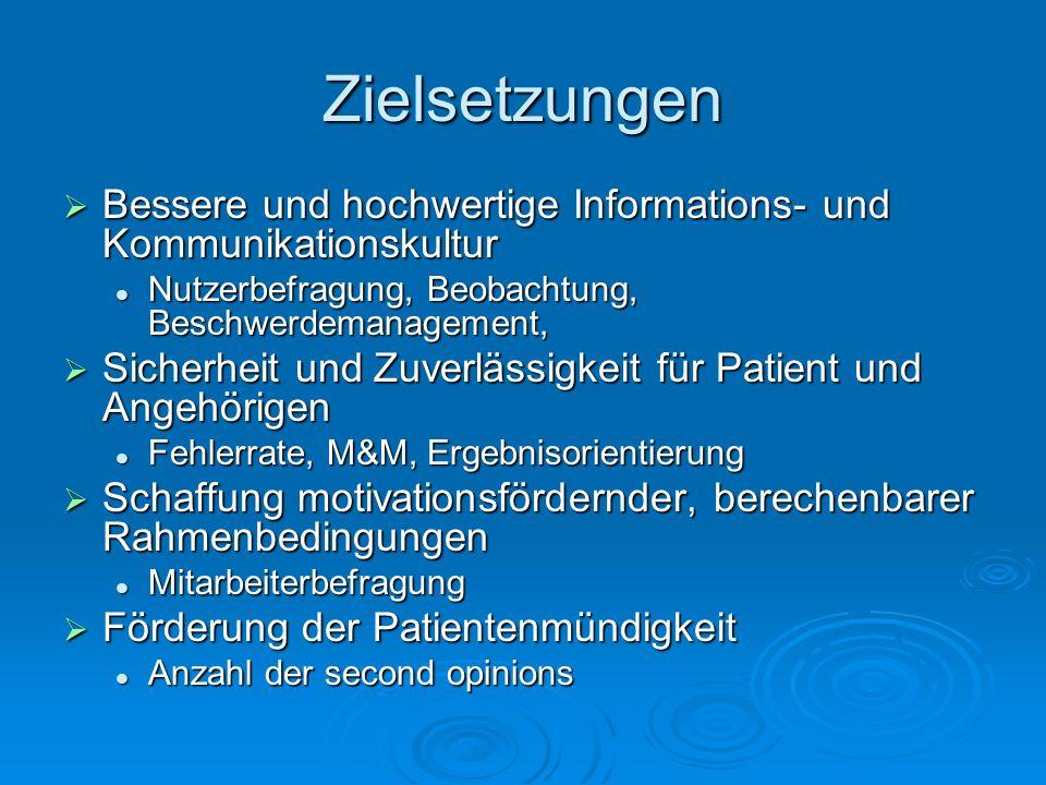 Zielsetzungen Bessere und hochwertige Informations- und Kommunikationskultur Bessere und hochwertige Informations- und Kommunikationskultur Nutzerbefragung, Beobachtung, Beschwerdemanagement, Nutzerbefragung, Beobachtung, Beschwerdemanagement, Sicherheit und Zuverlässigkeit für Patient und Angehörigen Sicherheit und Zuverlässigkeit für Patient und Angehörigen Fehlerrate, M&M, Ergebnisorientierung Fehlerrate, M&M, Ergebnisorientierung Schaffung motivationsfördernder, berechenbarer Rahmenbedingungen Schaffung motivationsfördernder, berechenbarer Rahmenbedingungen Mitarbeiterbefragung Mitarbeiterbefragung Förderung der Patientenmündigkeit Förderung der Patientenmündigkeit Anzahl der second opinions Anzahl der second opinions