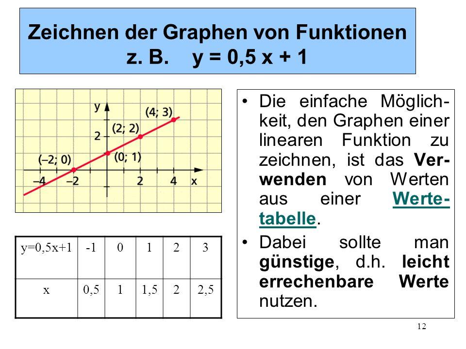 12 Zeichnen der Graphen von Funktionen z. B. y = 0,5 x + 1 Die einfache Möglich- keit, den Graphen einer linearen Funktion zu zeichnen, ist das Ver- w