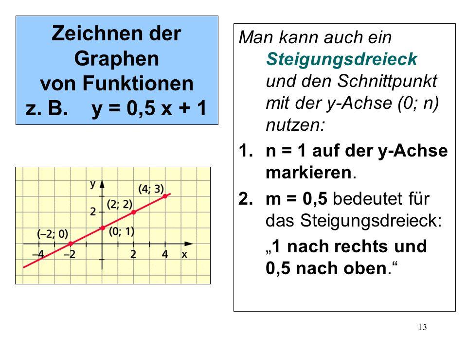 13 Zeichnen der Graphen von Funktionen z. B. y = 0,5 x + 1 Man kann auch ein Steigungsdreieck und den Schnittpunkt mit der y-Achse (0; n) nutzen: 1.n