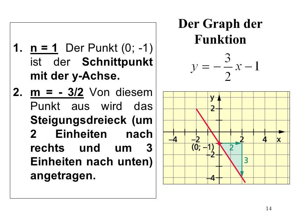 14 Der Graph der Funktion 1.n = 1 Der Punkt (0; -1) ist der Schnittpunkt mit der y-Achse. 2.m = - 3/2 Von diesem Punkt aus wird das Steigungsdreieck (