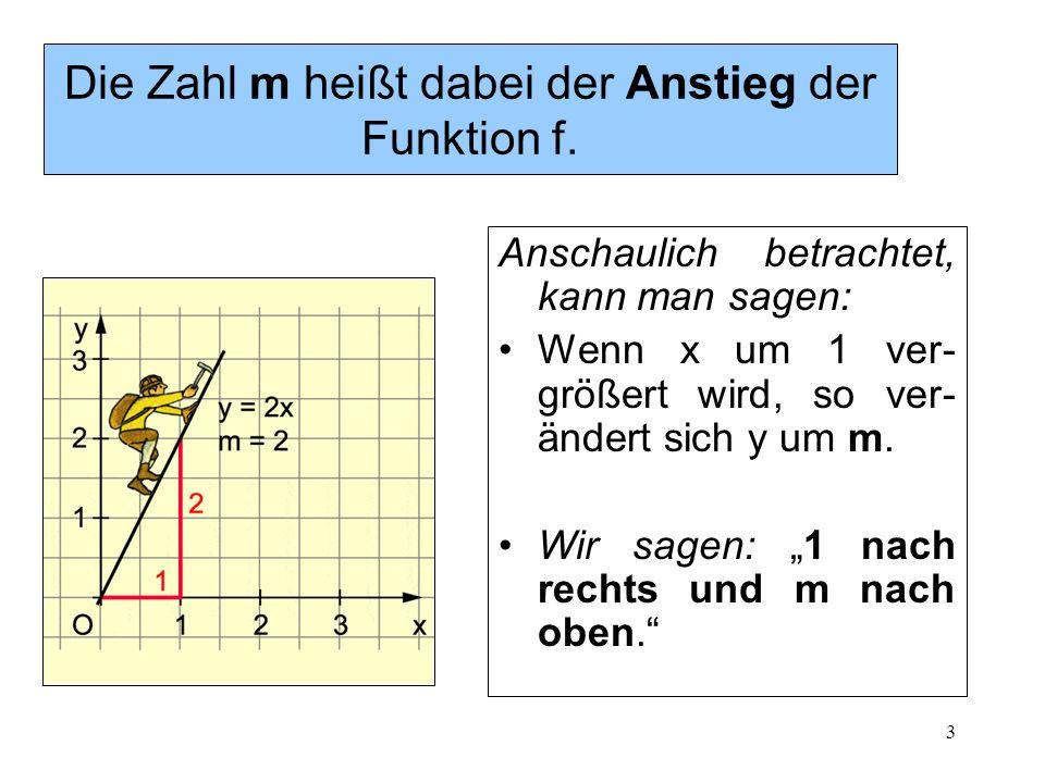 3 Die Zahl m heißt dabei der Anstieg der Funktion f. Anschaulich betrachtet, kann man sagen: Wenn x um 1 ver- größert wird, so ver- ändert sich y um m