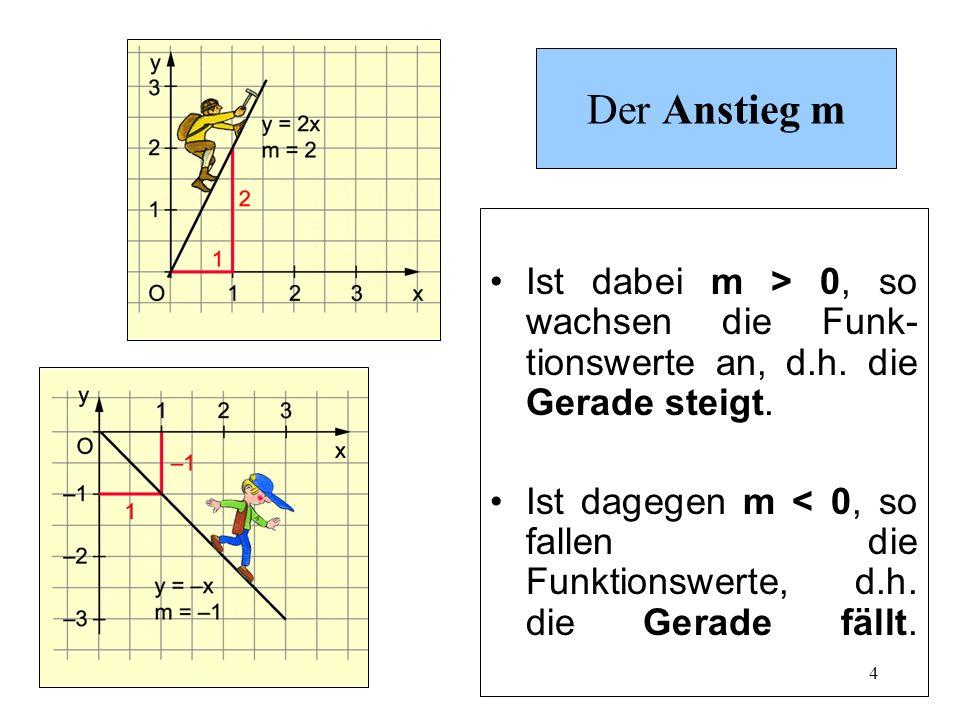4 Der Anstieg m Ist dabei m > 0, so wachsen die Funk- tionswerte an, d.h. die Gerade steigt. Ist dagegen m < 0, so fallen die Funktionswerte, d.h. die