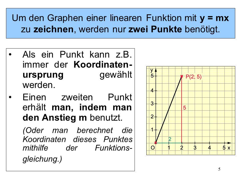 5 Um den Graphen einer linearen Funktion mit y = mx zu zeichnen, werden nur zwei Punkte benötigt. Als ein Punkt kann z.B. immer der Koordinaten- urspr