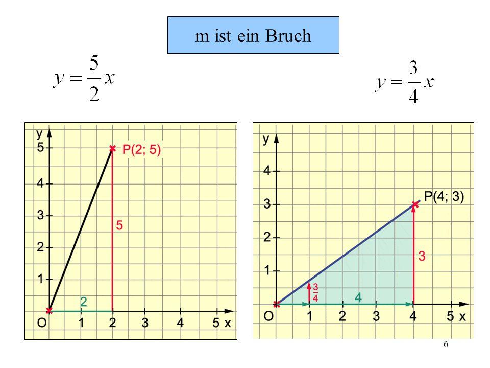 7 m < 0 der Graph fällt