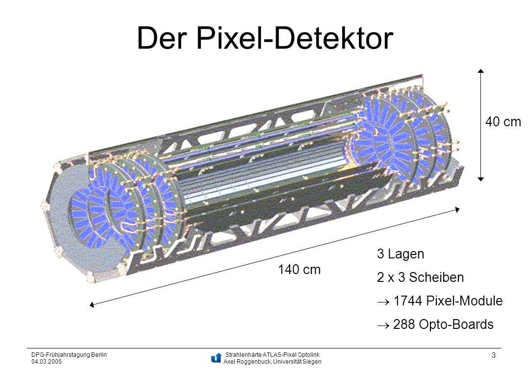Strahlenhärte ATLAS-Pixel Optolink Axel Roggenbuck, Universität Siegen DPG-Frühjahrstagung Berlin 04.03.2005 3 Der Pixel-Detektor 140 cm 3 Lagen 2 x 3
