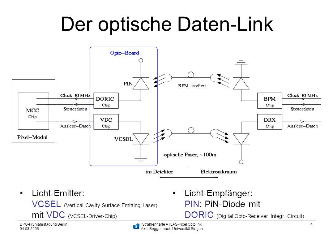 Strahlenhärte ATLAS-Pixel Optolink Axel Roggenbuck, Universität Siegen DPG-Frühjahrstagung Berlin 04.03.2005 4 Der optische Daten-Link Licht-Emitter: