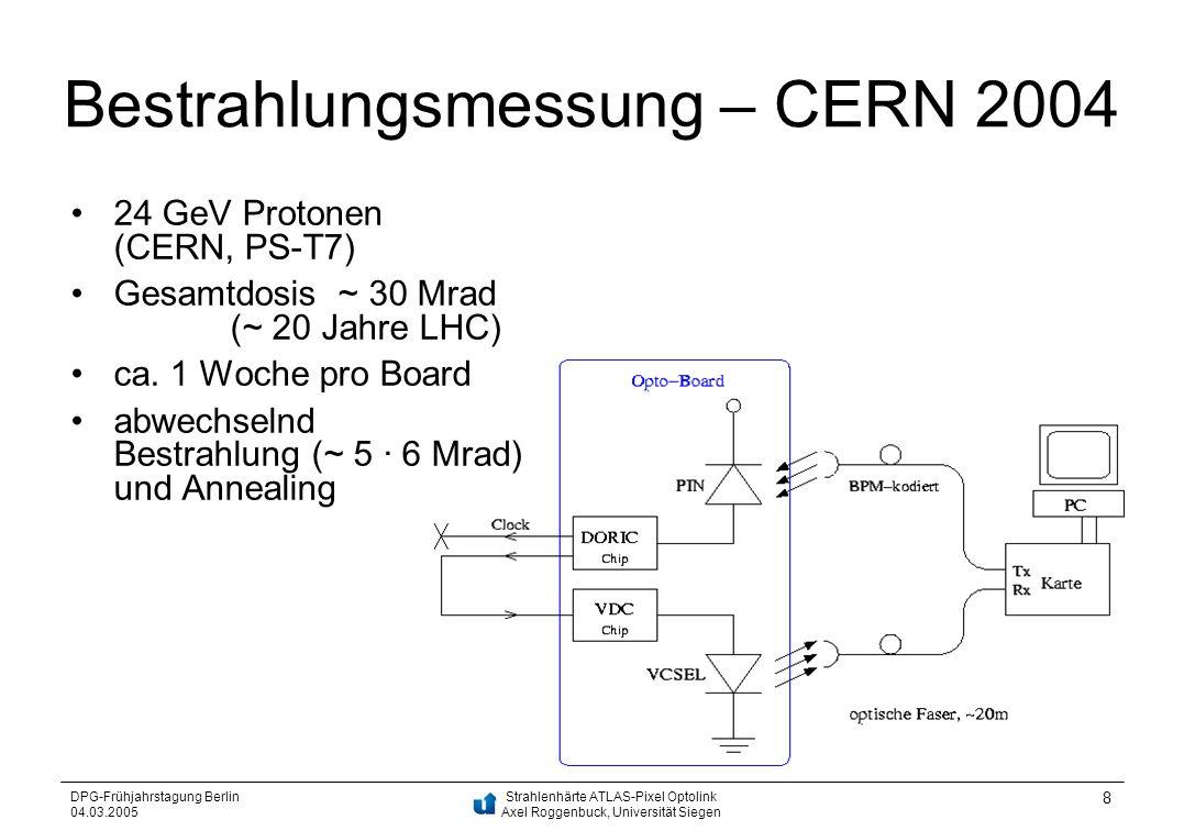 Strahlenhärte ATLAS-Pixel Optolink Axel Roggenbuck, Universität Siegen DPG-Frühjahrstagung Berlin 04.03.2005 8 Bestrahlungsmessung – CERN 2004 24 GeV