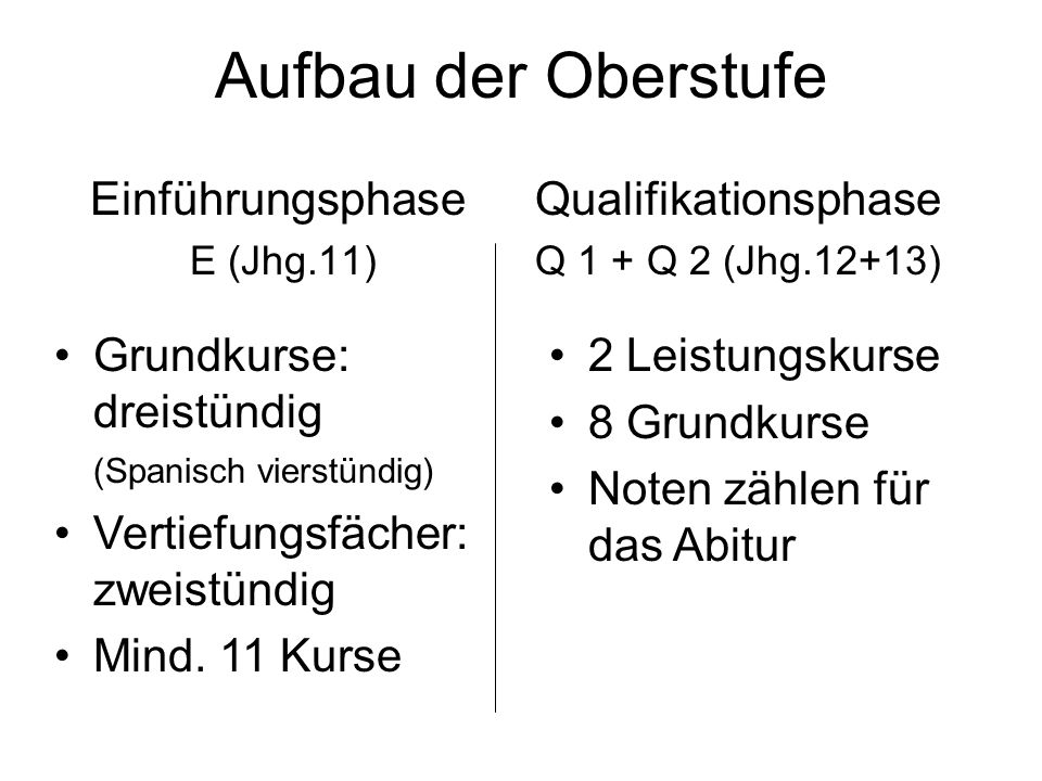 Aufbau der Oberstufe Einführungsphase E (Jhg.11) Qualifikationsphase Q 1 + Q 2 (Jhg.12+13) Grundkurse: dreistündig (Spanisch vierstündig) Vertiefungsf