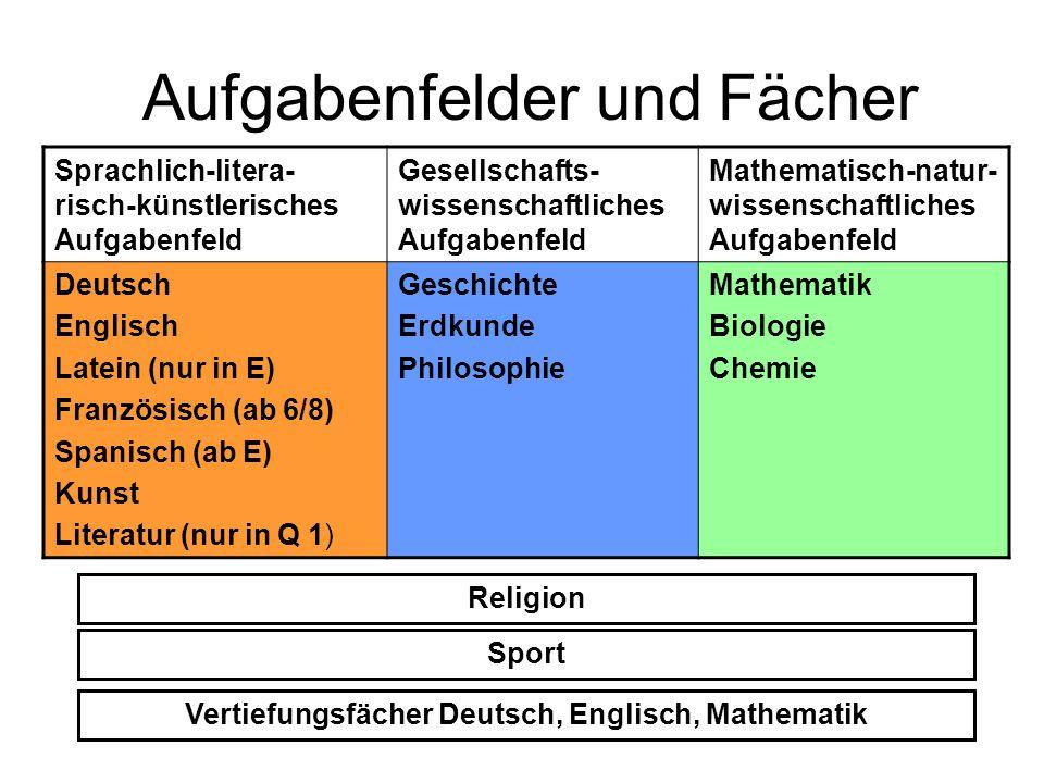 Aufgabenfelder und Fächer Sprachlich-litera- risch-künstlerisches Aufgabenfeld Gesellschafts- wissenschaftliches Aufgabenfeld Mathematisch-natur- wiss