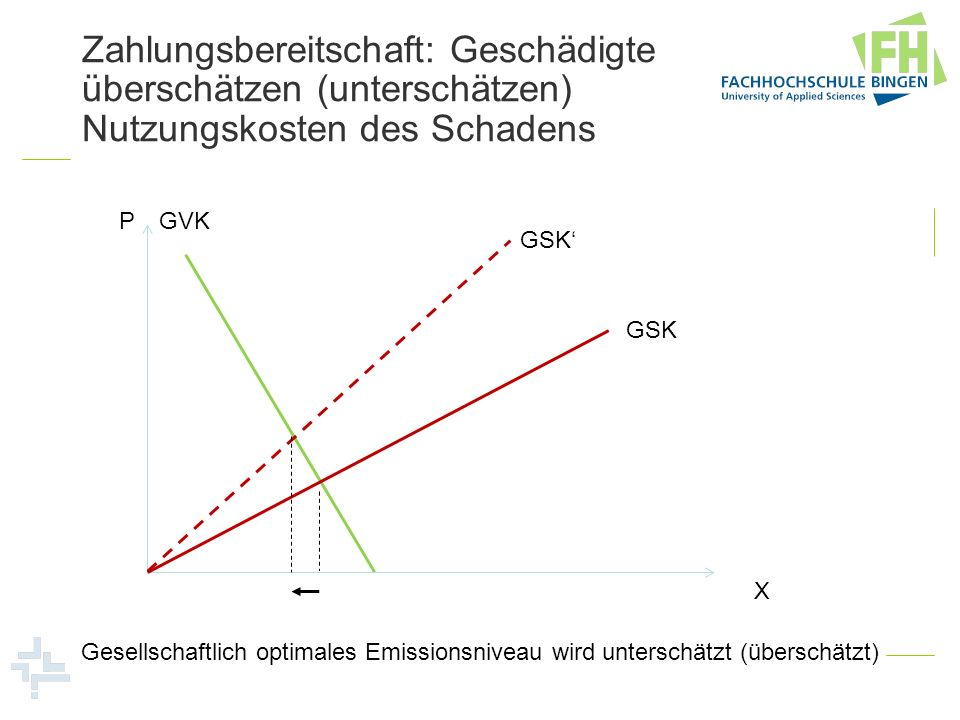 Zahlungsbereitschaft: Geschädigte überschätzen (unterschätzen) Nutzungskosten des Schadens P X GSK GVK GSK Gesellschaftlich optimales Emissionsniveau