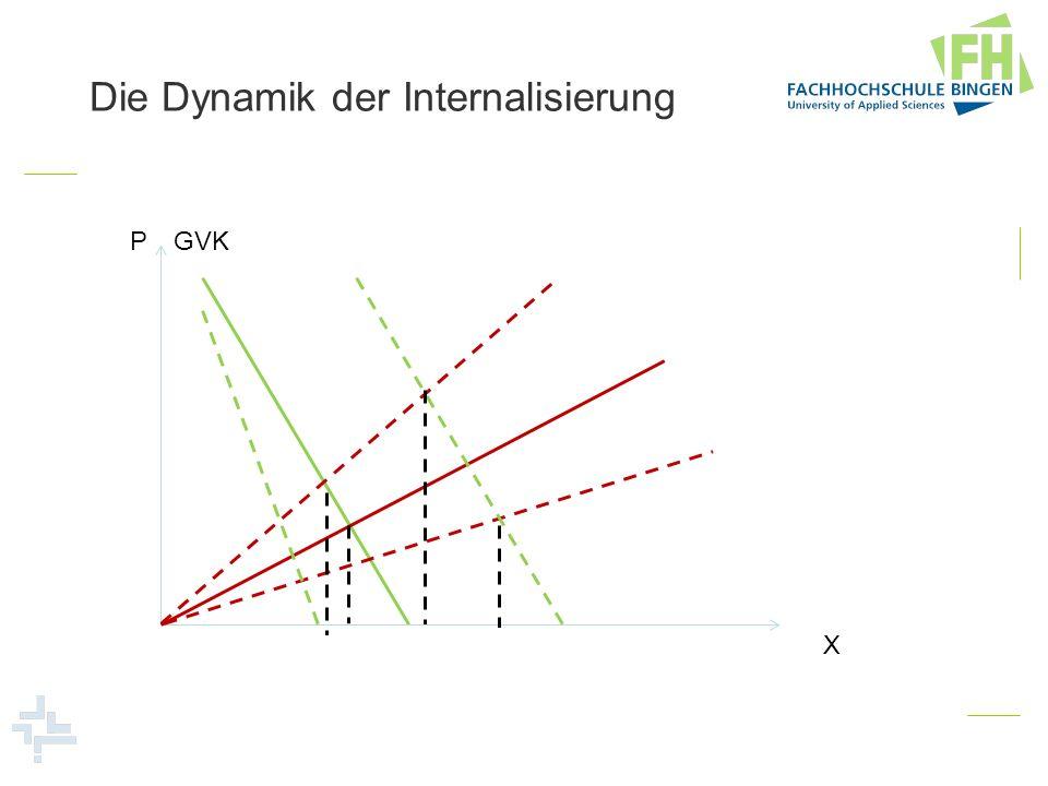 Die Dynamik der Internalisierung P X GVK