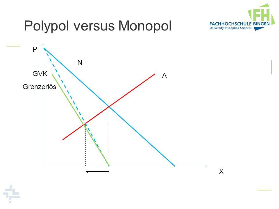Polypol versus Monopol P X A N Grenzerlös GVK
