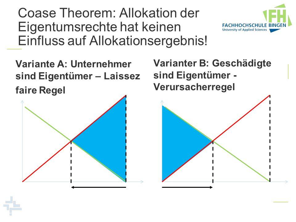 Coase Theorem: Allokation der Eigentumsrechte hat keinen Einfluss auf Allokationsergebnis! Variante A: Unternehmer sind Eigentümer – Laissez faire Reg