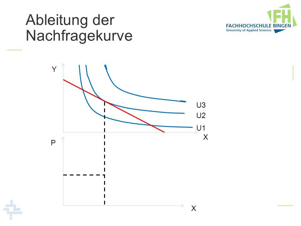 Ableitung der Nachfragekurve Y X U1 U2 U3 X P