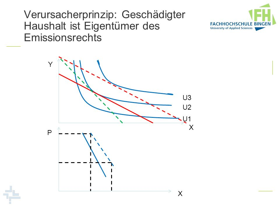 Verursacherprinzip: Geschädigter Haushalt ist Eigentümer des Emissionsrechts Y X U1 U2 U3 X P