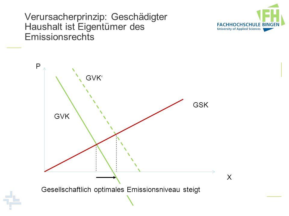 P X Gesellschaftlich optimales Emissionsniveau steigt GSK GVK Verursacherprinzip: Geschädigter Haushalt ist Eigentümer des Emissionsrechts