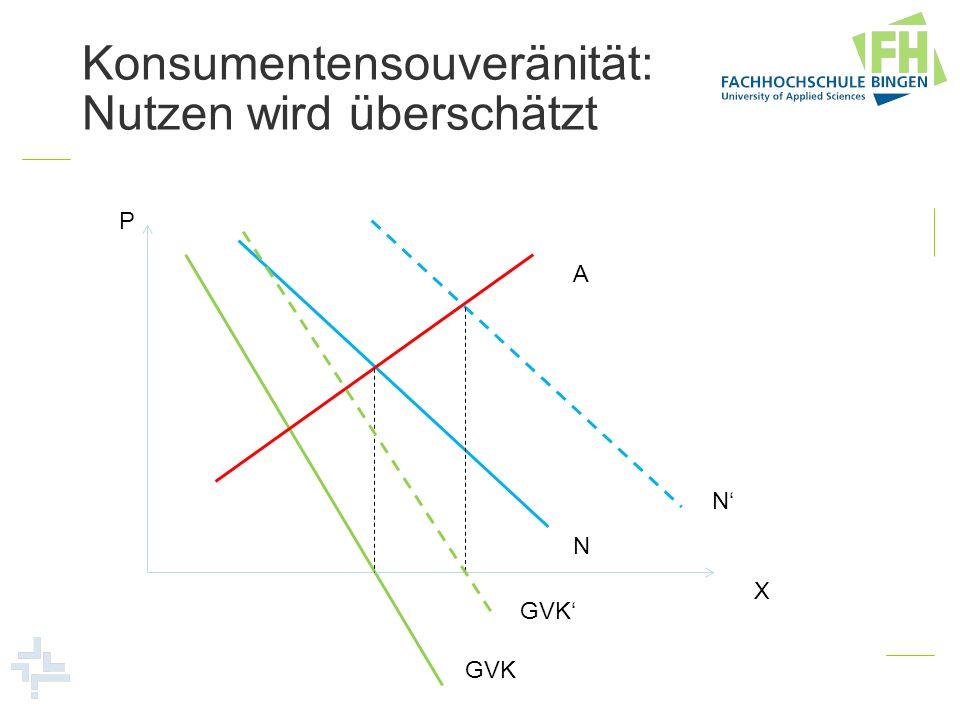 Konsumentensouveränität: Nutzen wird überschätzt P X A N N GVK