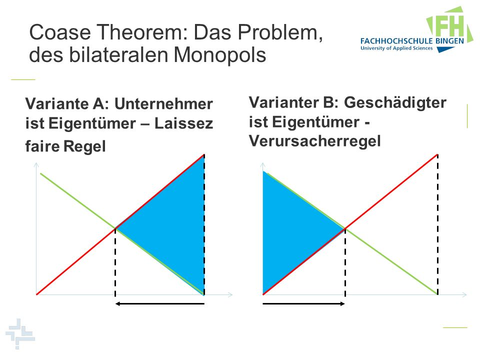 Coase Theorem: Das Problem, des bilateralen Monopols Variante A: Unternehmer ist Eigentümer – Laissez faire Regel Varianter B: Geschädigter ist Eigent