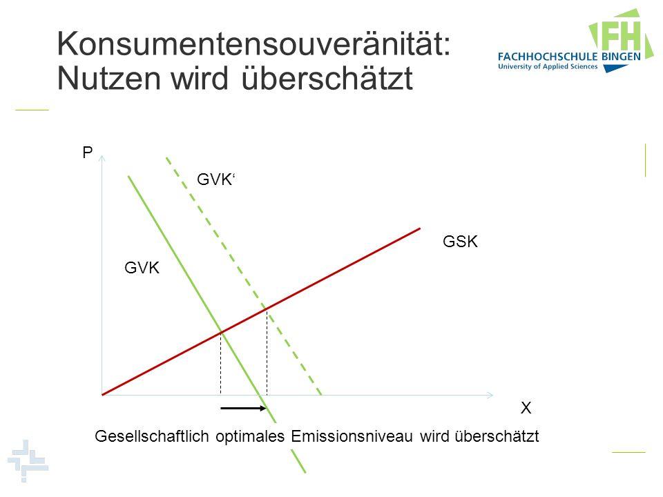 Konsumentensouveränität: Nutzen wird überschätzt P X Gesellschaftlich optimales Emissionsniveau wird überschätzt GSK GVK
