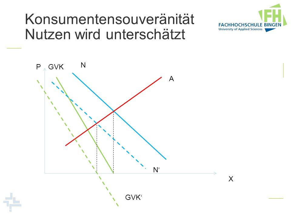 Konsumentensouveränität Nutzen wird unterschätzt P X A N GVK N