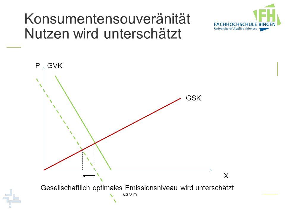 Konsumentensouveränität Nutzen wird unterschätzt GVK Gesellschaftlich optimales Emissionsniveau wird unterschätzt P X GSK GVK