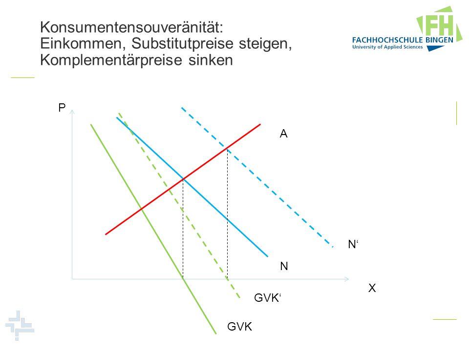 Konsumentensouveränität: Einkommen, Substitutpreise steigen, Komplementärpreise sinken P X A N N GVK