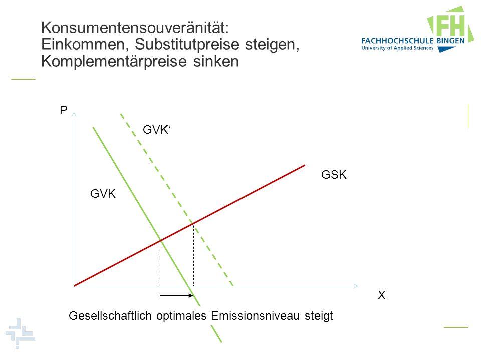 P X Gesellschaftlich optimales Emissionsniveau steigt GSK GVK Konsumentensouveränität: Einkommen, Substitutpreise steigen, Komplementärpreise sinken