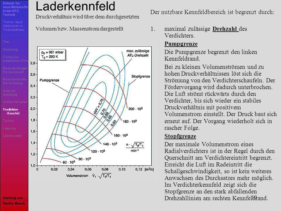 10 Laderkennfeld Druckverhältnis wird über dem durchgesetzten Volumen bzw. Massenstrom dargestellt Der nutzbare Kennfeldbereich ist begrenzt durch: 1.