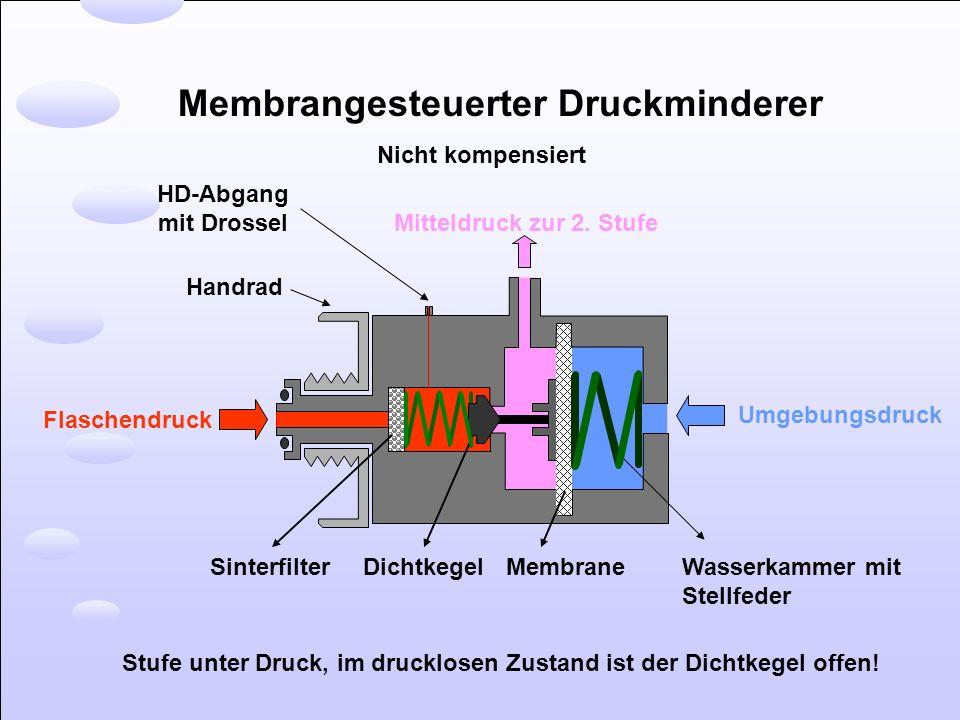 Membrangesteuerter Druckminderer Nicht kompensiert Mitteldruck zur 2. Stufe Umgebungsdruck Flaschendruck Handrad Sinterfilter DichtkegelMembraneWasser