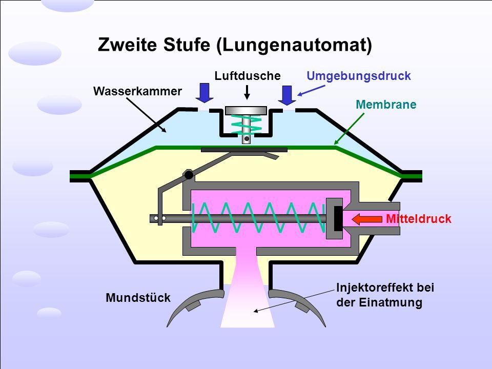 Zweite Stufe (Lungenautomat) Luftdusche Umgebungsdruck Membrane Mitteldruck Injektoreffekt bei der Einatmung Mundstück Wasserkammer