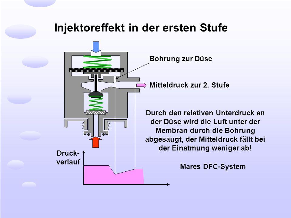 Injektoreffekt in der ersten Stufe Druck- verlauf Bohrung zur Düse Mitteldruck zur 2. Stufe Durch den relativen Unterdruck an der Düse wird die Luft u