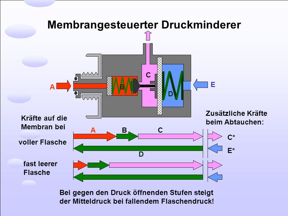 Membrangesteuerter Druckminderer voller Flasche fast leerer Flasche Kräfte auf die Membran bei Bei gegen den Druck öffnenden Stufen steigt der Mitteld