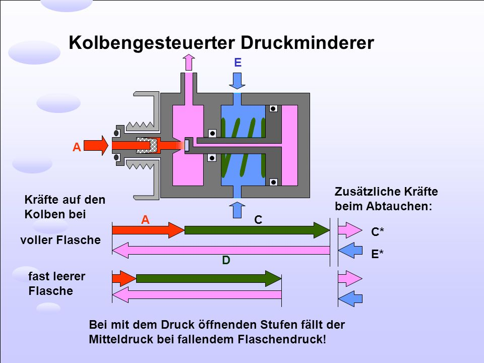 Kolbengesteuerter Druckminderer voller Flasche fast leerer Flasche Kräfte auf den Kolben bei Bei mit dem Druck öffnenden Stufen fällt der Mitteldruck