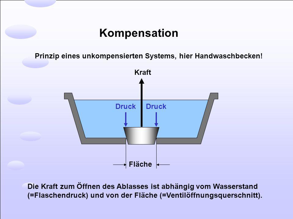 Kompensation Prinzip eines unkompensierten Systems, hier Handwaschbecken! Kraft Druck Fläche Die Kraft zum Öffnen des Ablasses ist abhängig vom Wasser