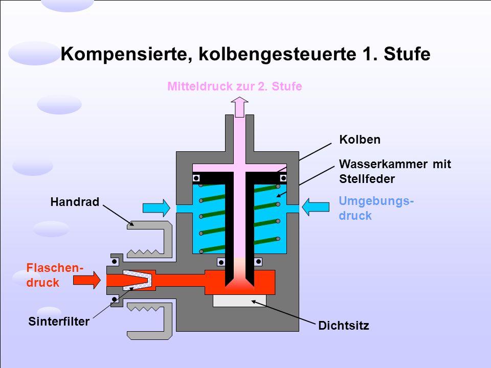 Kompensierte, kolbengesteuerte 1. Stufe Flaschen- druck Umgebungs- druck Mitteldruck zur 2. Stufe Kolben Dichtsitz Handrad Wasserkammer mit Stellfeder