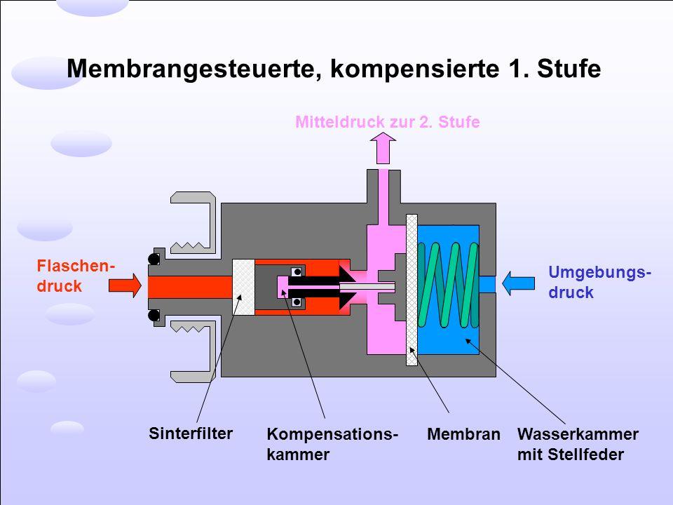 Membrangesteuerte, kompensierte 1. Stufe Umgebungs- druck Flaschen- druck Mitteldruck zur 2. Stufe Kompensations- kammer Sinterfilter Membran Wasserka