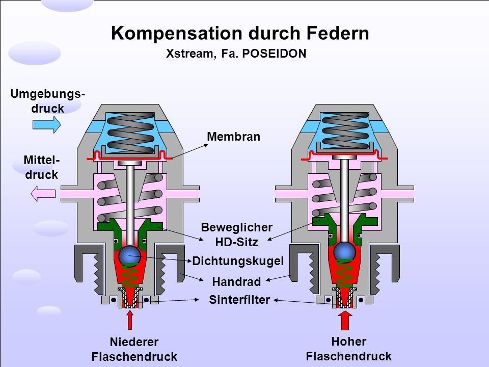 Kompensation durch Federn Xstream, Fa. POSEIDON Niederer Flaschendruck Hoher Flaschendruck Mittel- druck Umgebungs- druck Beweglicher HD-Sitz Membran