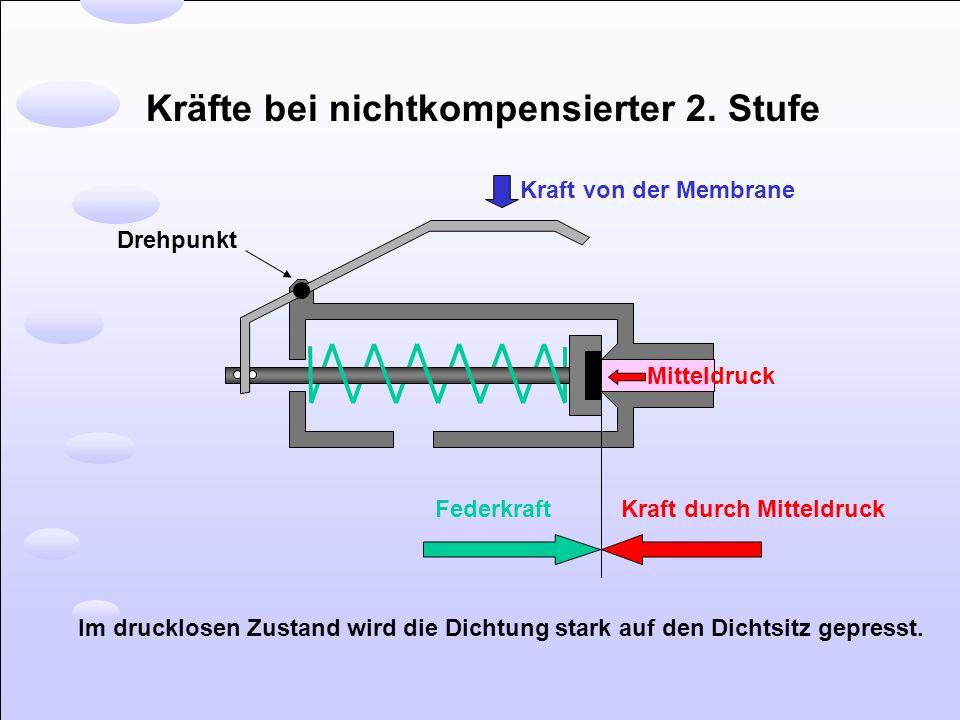Kräfte bei nichtkompensierter 2. Stufe Kraft von der Membrane Drehpunkt Mitteldruck Kraft durch MitteldruckFederkraft Im drucklosen Zustand wird die D