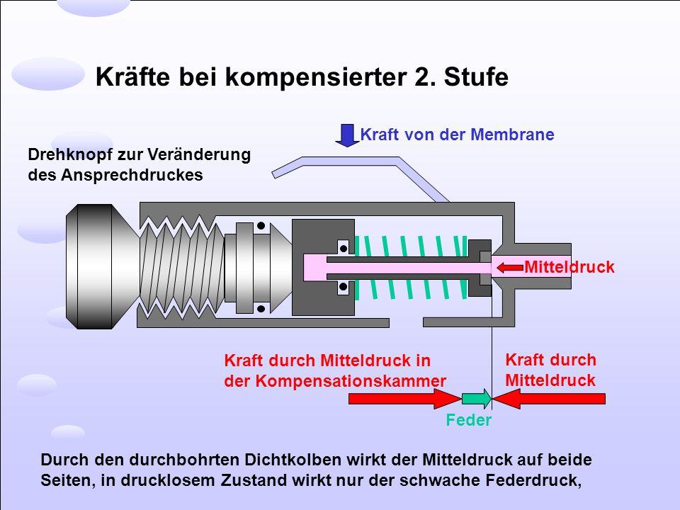 Kräfte bei kompensierter 2. Stufe Kraft von der Membrane Mitteldruck Kraft durch Mitteldruck Feder Kraft durch Mitteldruck in der Kompensationskammer