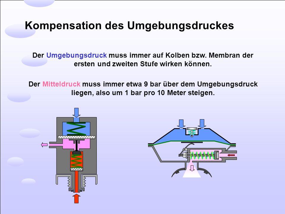 Kompensation des Umgebungsdruckes Der Umgebungsdruck muss immer auf Kolben bzw. Membran der ersten und zweiten Stufe wirken können. Der Mitteldruck mu