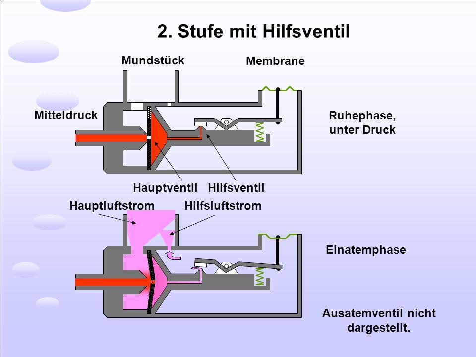 Mundstück Membrane Mitteldruck Hauptventil Hilfsventil Hauptluftstrom Hilfsluftstrom Ruhephase, unter Druck Einatemphase 2. Stufe mit Hilfsventil Ausa