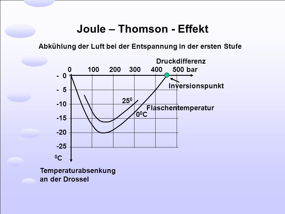 Joule – Thomson - Effekt Abkühlung der Luft bei der Entspannung in der ersten Stufe - 0 - 5 -10 -15 -20 -25 0C0C Temperaturabsenkung an der Drossel 0